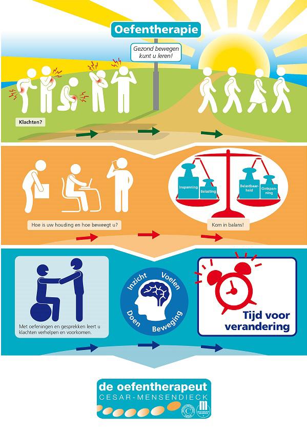 Praktijk voor Houding en Beweging, Oefentherapie